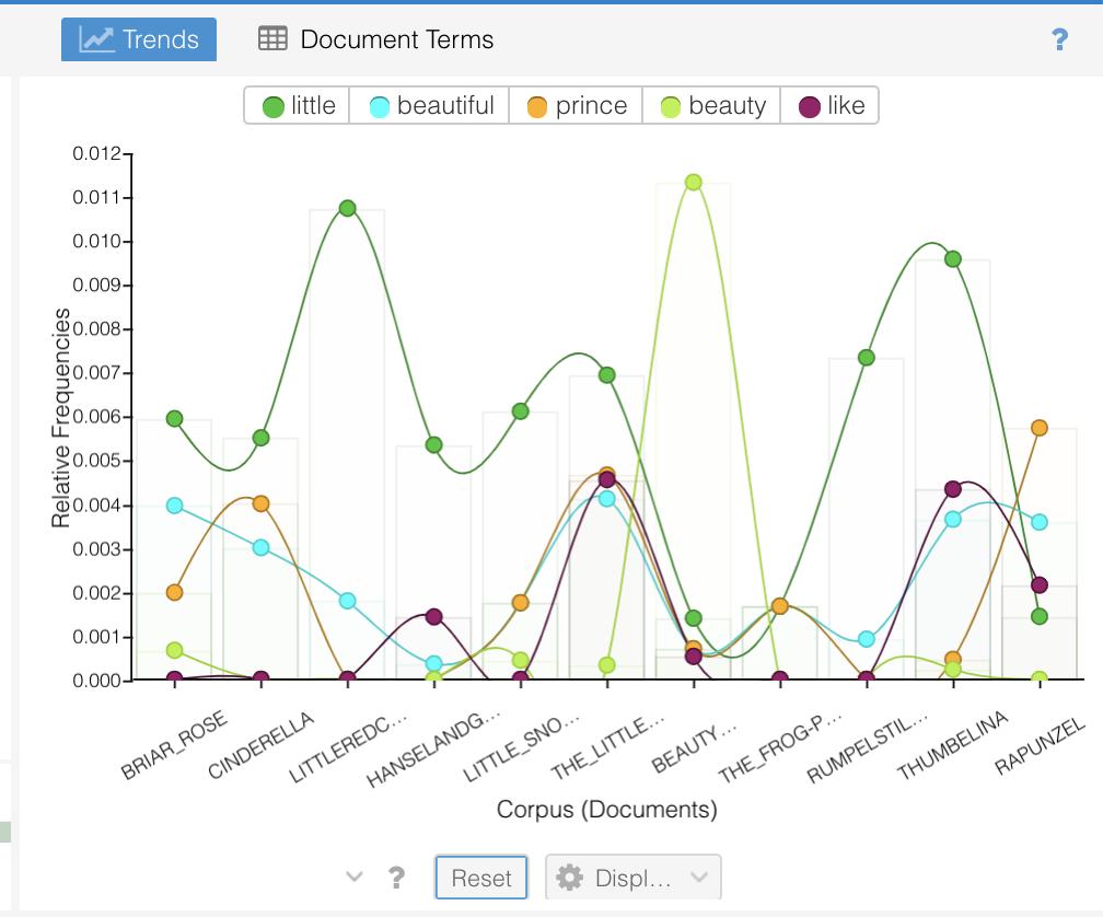 Voyan Tools Trends Reset button screenshot