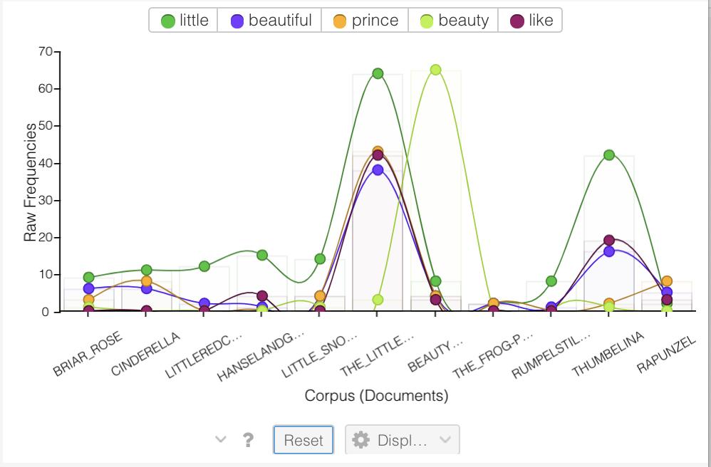 Voyant Tools Raw Freq screenshot Trends