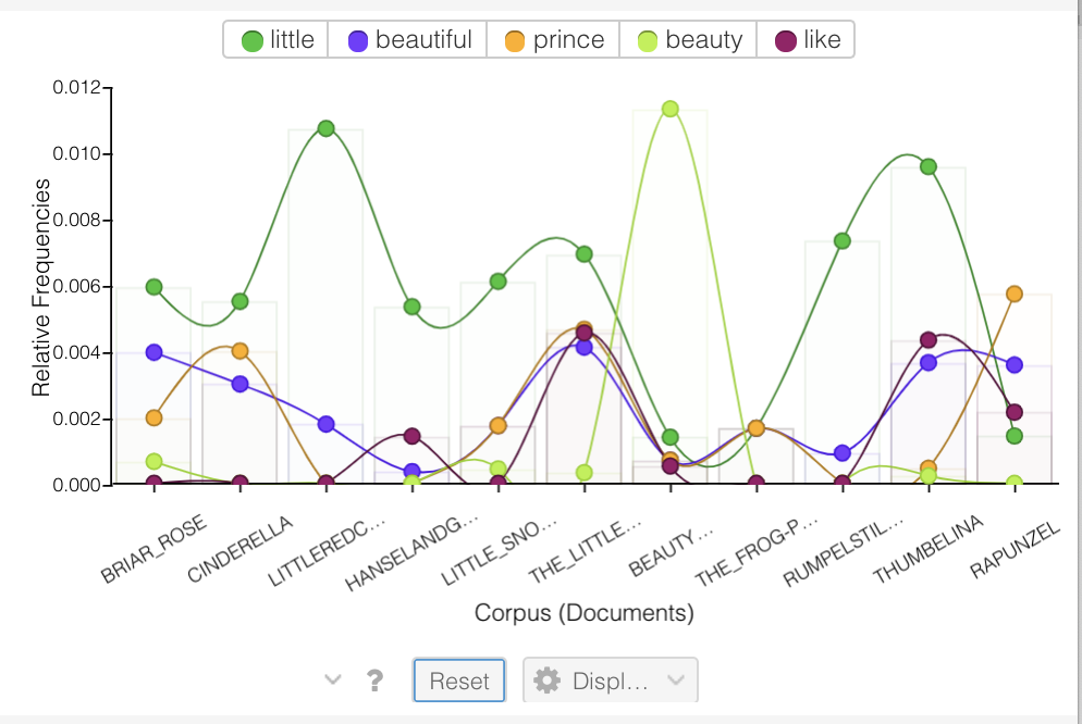 Voyant Tools Relative Freq screenshot trends