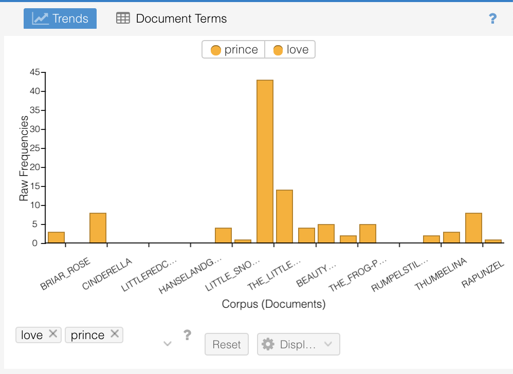Voyant Tools Prince Love Trends Screenshot